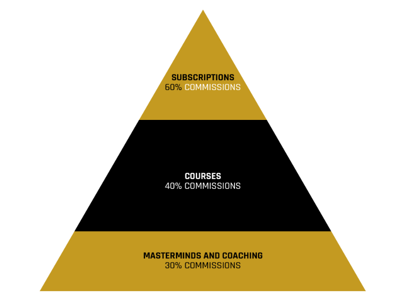 Legendary Marketer Commission structure